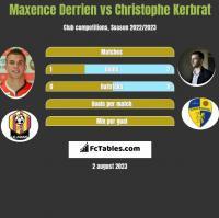 Maxence Derrien vs Christophe Kerbrat h2h player stats
