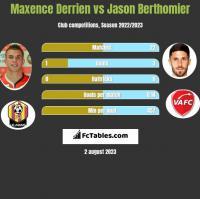 Maxence Derrien vs Jason Berthomier h2h player stats