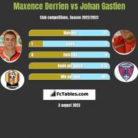 Maxence Derrien vs Johan Gastien h2h player stats