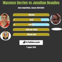 Maxence Derrien vs Jonathan Beaulieu h2h player stats