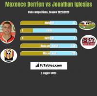 Maxence Derrien vs Jonathan Iglesias h2h player stats