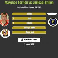 Maxence Derrien vs Judicael Crillon h2h player stats
