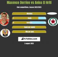 Maxence Derrien vs Aniss El Hriti h2h player stats