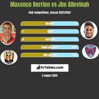 Maxence Derrien vs Jim Allevinah h2h player stats