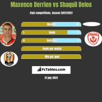 Maxence Derrien vs Shaquil Delos h2h player stats