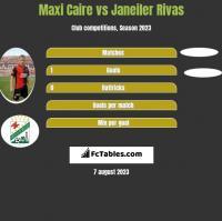 Maxi Caire vs Janeiler Rivas h2h player stats