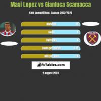 Maxi Lopez vs Gianluca Scamacca h2h player stats
