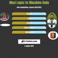 Maxi Lopez vs Massimo Coda h2h player stats