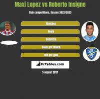Maxi Lopez vs Roberto Insigne h2h player stats