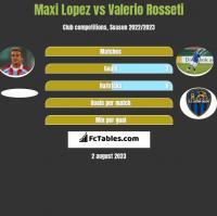 Maxi Lopez vs Valerio Rosseti h2h player stats