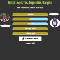 Maxi Lopez vs Augustus Kargbo h2h player stats