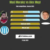 Maxi Moralez vs Alex Muyl h2h player stats