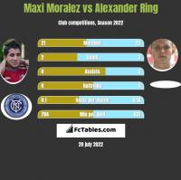 Maxi Moralez vs Alexander Ring h2h player stats