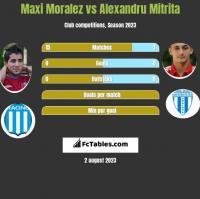 Maxi Moralez vs Alexandru Mitrita h2h player stats