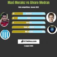 Maxi Moralez vs Alvaro Medran h2h player stats