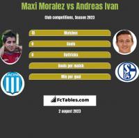 Maxi Moralez vs Andreas Ivan h2h player stats