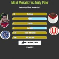 Maxi Moralez vs Andy Polo h2h player stats