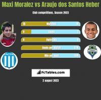 Maxi Moralez vs Araujo dos Santos Heber h2h player stats