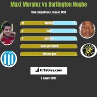 Maxi Moralez vs Darlington Nagbe h2h player stats