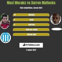 Maxi Moralez vs Darren Mattocks h2h player stats