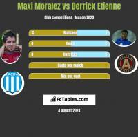Maxi Moralez vs Derrick Etienne h2h player stats