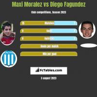Maxi Moralez vs Diego Fagundez h2h player stats