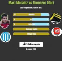 Maxi Moralez vs Ebenezer Ofori h2h player stats