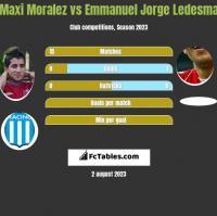 Maxi Moralez vs Emmanuel Jorge Ledesma h2h player stats