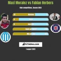 Maxi Moralez vs Fabian Herbers h2h player stats