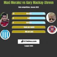 Maxi Moralez vs Gary Mackay-Steven h2h player stats