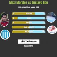 Maxi Moralez vs Gustavo Bou h2h player stats