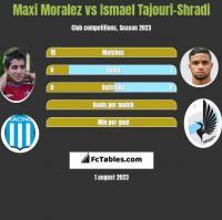 Maxi Moralez vs Ismael Tajouri-Shradi h2h player stats