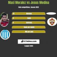 Maxi Moralez vs Jesus Medina h2h player stats