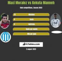 Maxi Moralez vs Kekuta Manneh h2h player stats