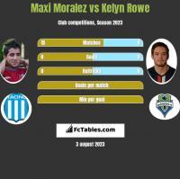 Maxi Moralez vs Kelyn Rowe h2h player stats