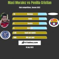 Maxi Moralez vs Penilla Cristian h2h player stats