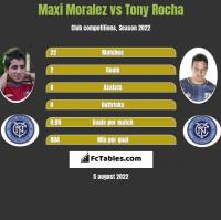 Maxi Moralez vs Tony Rocha h2h player stats