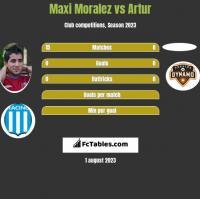 Maxi Moralez vs Artur h2h player stats