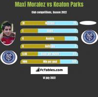 Maxi Moralez vs Keaton Parks h2h player stats