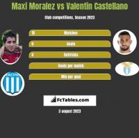 Maxi Moralez vs Valentin Castellano h2h player stats