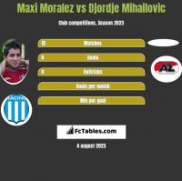 Maxi Moralez vs Djordje Mihailovic h2h player stats