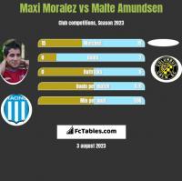 Maxi Moralez vs Malte Amundsen h2h player stats