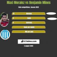 Maxi Moralez vs Benjamin Mines h2h player stats