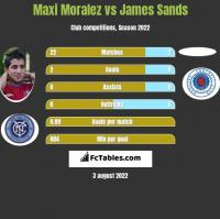 Maxi Moralez vs James Sands h2h player stats