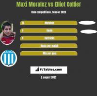 Maxi Moralez vs Elliot Collier h2h player stats