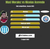 Maxi Moralez vs Nicolas Acevedo h2h player stats