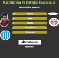 Maxi Moralez vs Cristhian Casseres Jr. h2h player stats