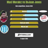 Maxi Moralez vs DeJuan Jones h2h player stats