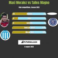 Maxi Moralez vs Talles Magno h2h player stats