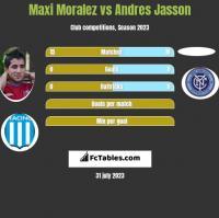Maxi Moralez vs Andres Jasson h2h player stats